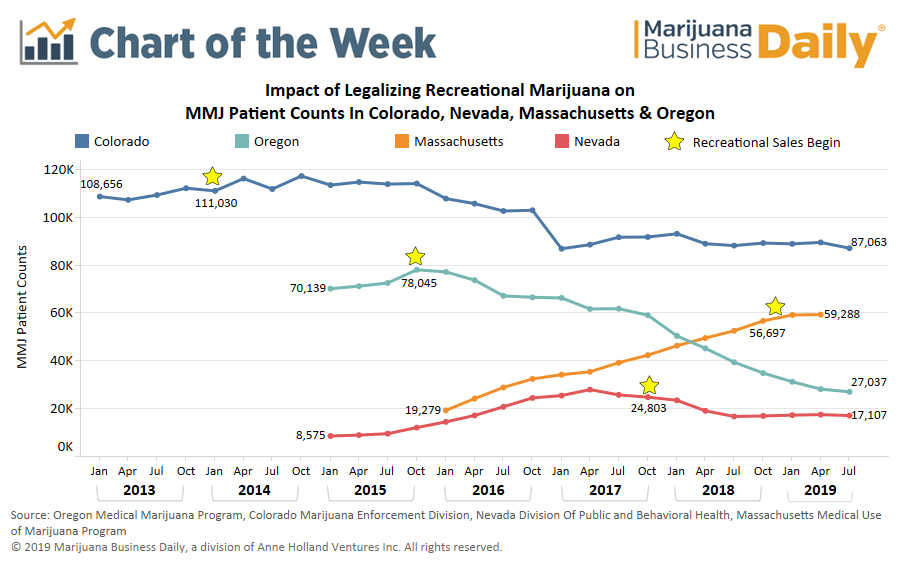 Chart: How medical cannabis programs fare in states with recreational markets