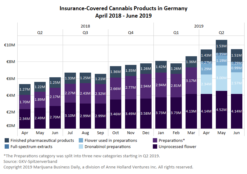 , Analysis: German sales of insured medical cannabis soar in second quarter