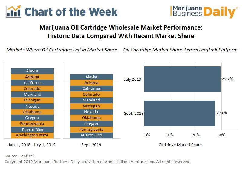 cannabis oil cartridge, Chart: Wholesale market share of marijuana oil cartridges only slightly down since vape crisis