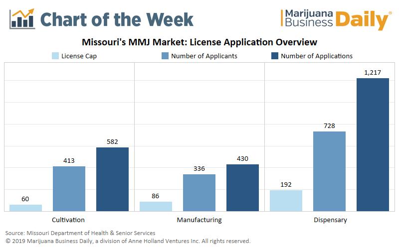 marijuana business license, Chart: Missouri's medical marijuana market draws thousands of applications