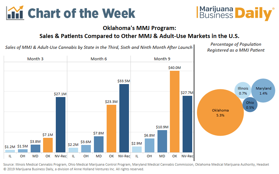 oklahoma medical marijuana, Chart: Oklahoma medical marijuana sales far exceed expectations