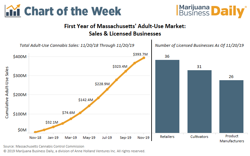 Chart: First year of adult-use cannabis sales in Massachusetts doesn't disappoint