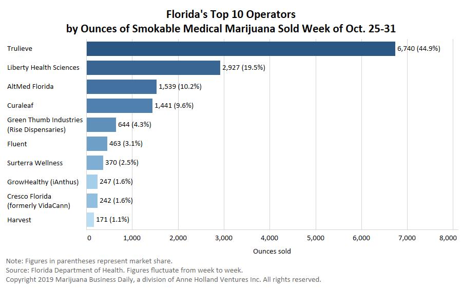 marijuana smokable flower, More medical cannabis companies bolster operations in lucrative Florida market following smokable flower ban repeal