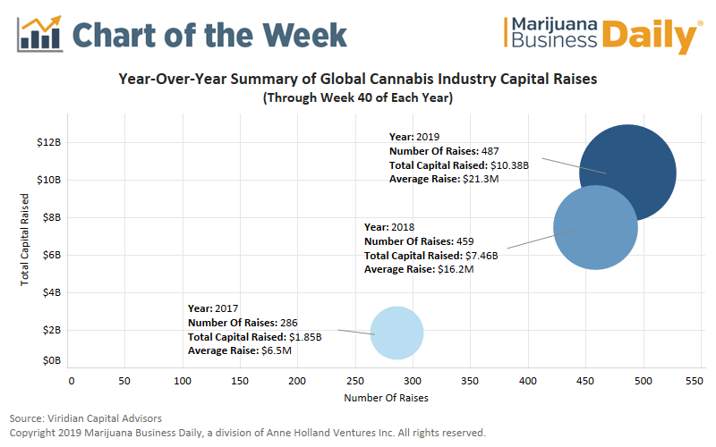investing in cannabis, Chart: Year-to-date cannabis investment activity up 40% over 2018, but it's slowing