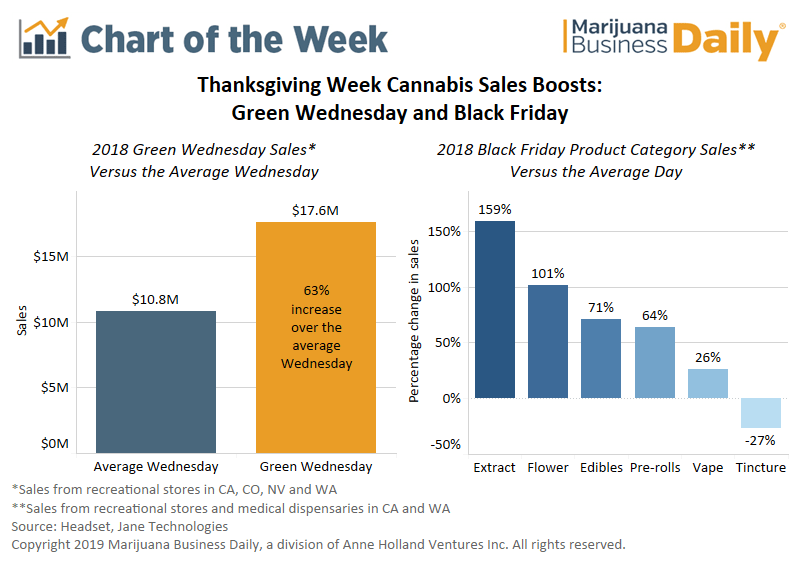 green wednesday, Chart: Marijuana sales increase on Green Wednesday, Black Friday