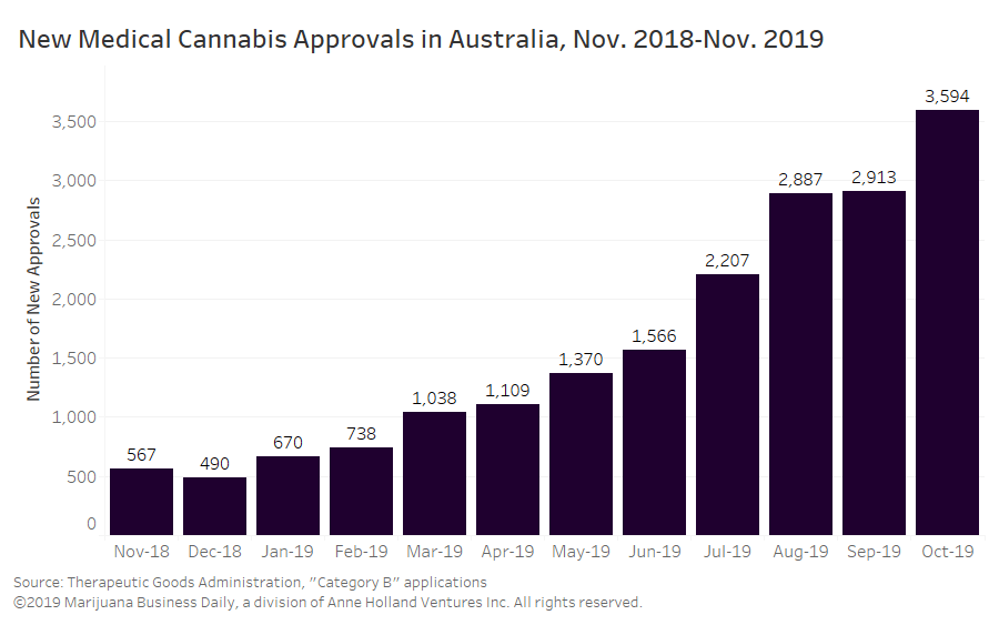 Australia medical cannabis, Western Australia cuts red tape for medical cannabis in boost for patients, industry