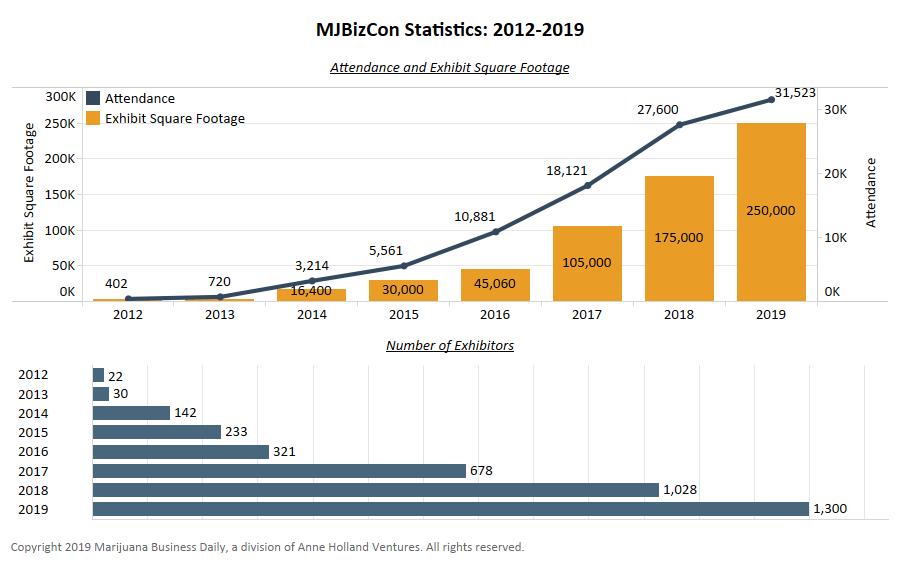mjbizcon attendance, Chart: Cannabis industry, MJBizCon continue growth trends