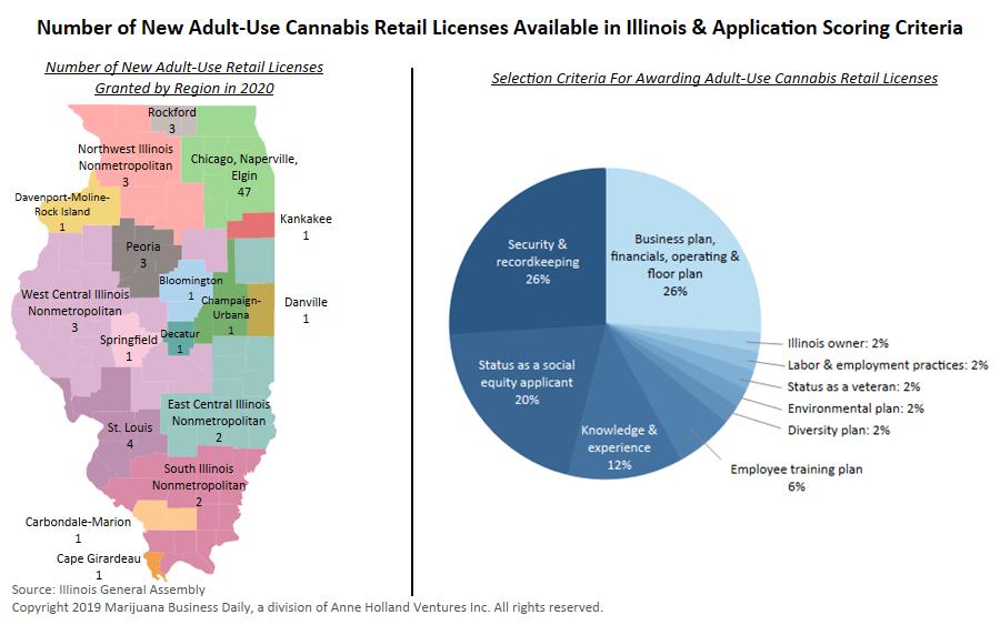 Illinois marijuana, Chart: Illinois' new adult-use marijuana market to attract fierce competition