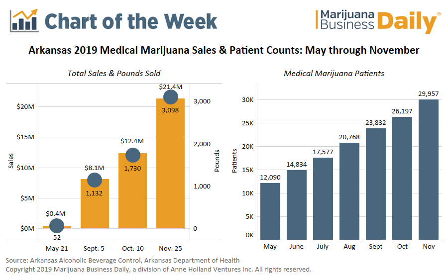 Chart: Lack of dispensaries doesn't limit first six months of Arkansas medical marijuana sales