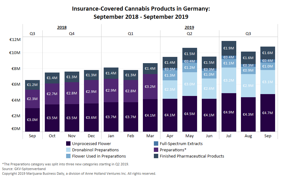 Gemany medical marijuana, Analysis: Germany's medical cannabis market loses momentum but on pace to surpass 100 million euros