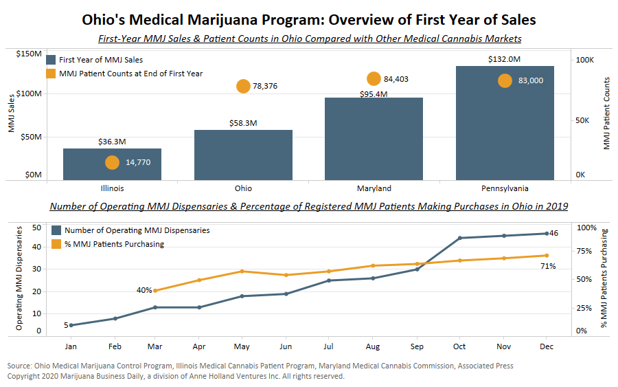 Ohio medical marijuana, Chart: Good – not great – first year of medical cannabis sales in Ohio