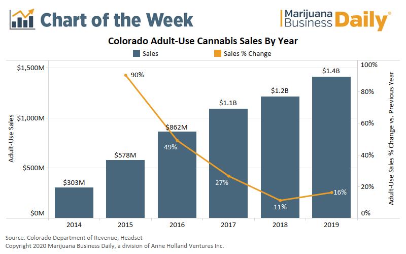 Colorado cannabis, Chart: More consumers boost Colorado's recreational marijuana market in 2019