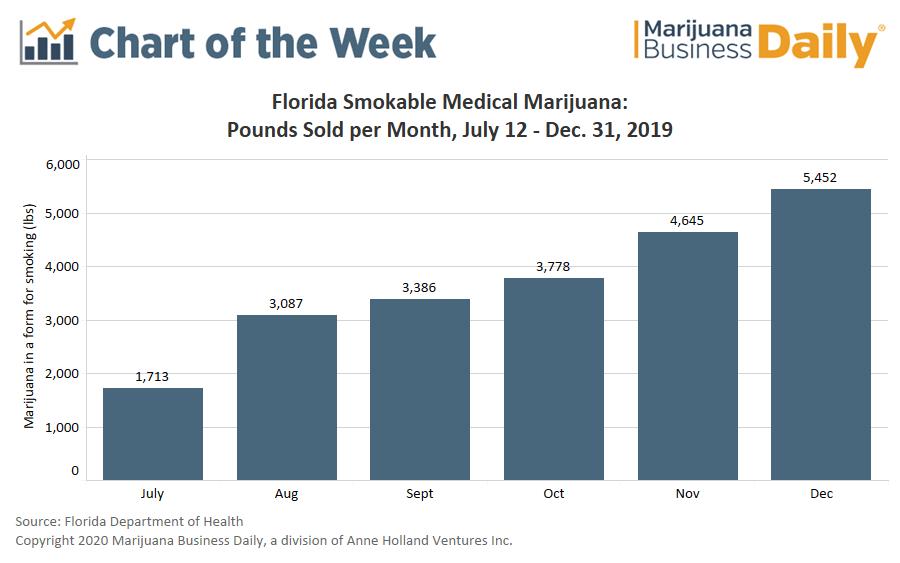 smokable marijuana, Chart: Florida sales of smokable marijuana topped 22,000 pounds in less than six months