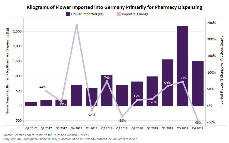 Cannabis flower Germany, Medical cannabis flower imported into Germany doubles again in 2019, confirming strong growth