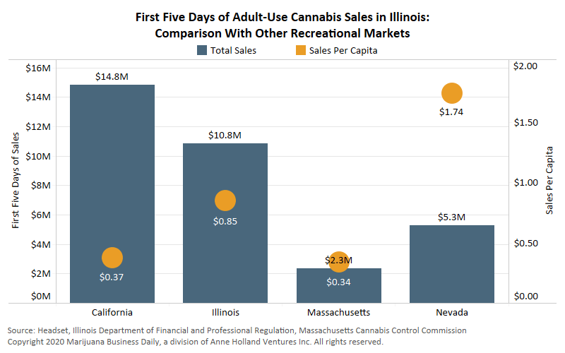 Illinois cannabis, Some Illinois adult-use marijuana shops close due to product shortages, high demand that totaled $11M in sales in first week