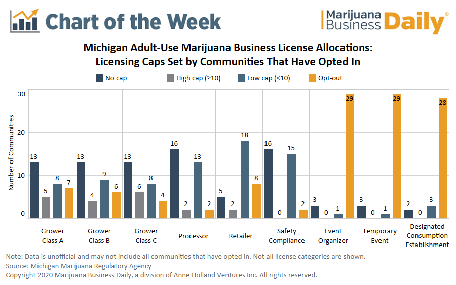 michigan marijuana, Chart: Local approval in Michigan adult-use marijuana program creates uneven business opportunity