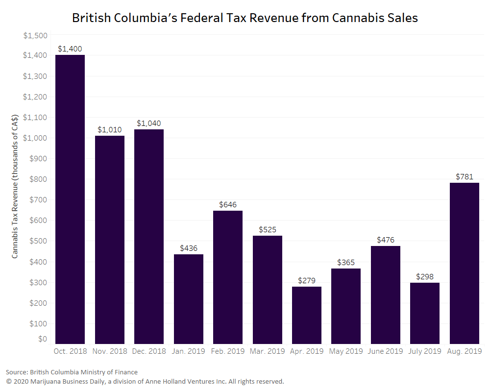 British Columbia cannabis taxes, British Columbia cannabis tax revenue set to soar, adding to pressure for local revenue-sharing deal