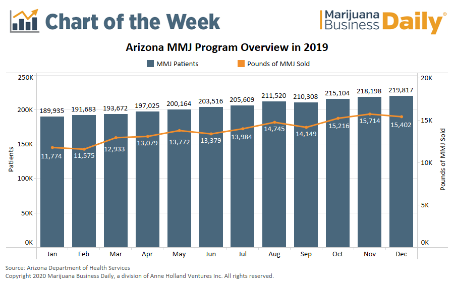 arizona medical marijuana, Chart: Arizona's medical marijuana market marches forward in 2019 with more patients, higher sales
