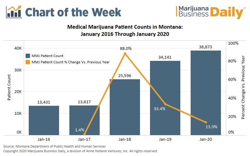 Montana medical marijuana, Chart: Montana medical marijuana patient count continues rapid growth