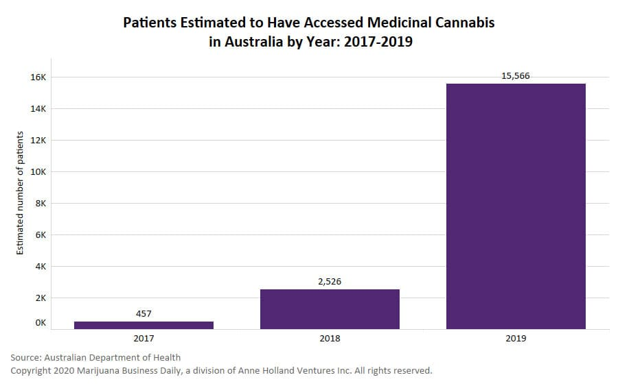 , Australia expects cannabis prescriptions will more than double to 70,000 this year