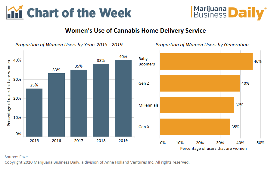 eaze | marijuana delivery, Chart: Cannabis delivery companies adapt strategy to focus on increasing participation by women