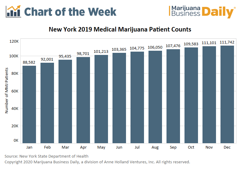 medical marijuana new york | marijuana legalization new york, Chart: New York's medical marijuana program grows, but future business opportunity hinges on adult-use legalization