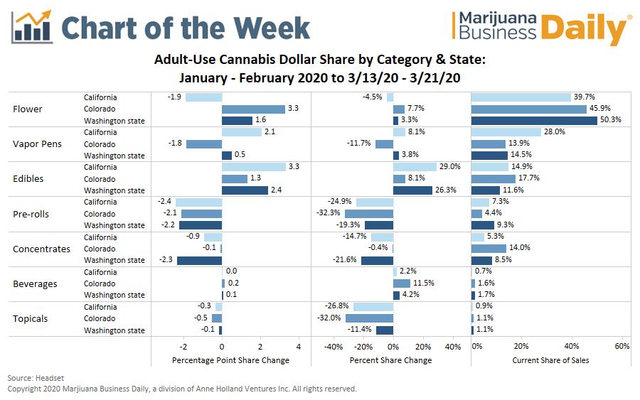 cannabis; coronavirus, Chart: Coronavirus prompts shift in US adult-use marijuana product sales