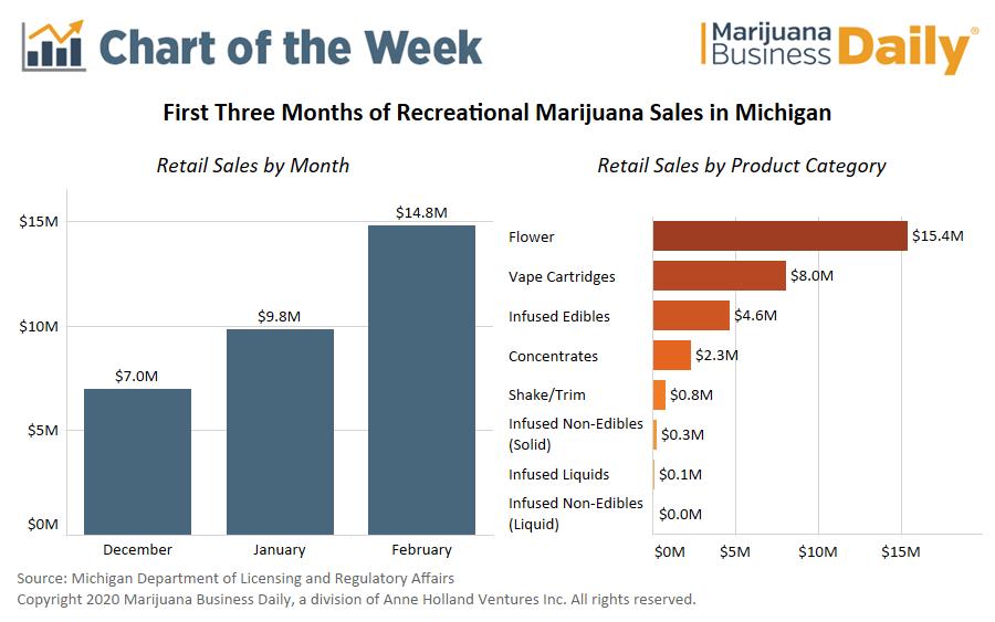 recreational marijuana sales, Chart: Michigan's early recreational marijuana sales a fraction of their future potential