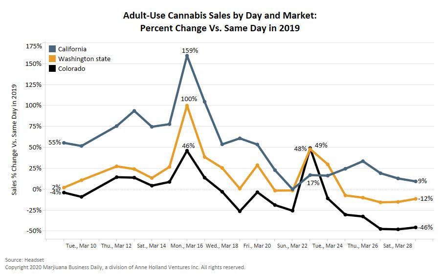 recreational marijuana, Recreational cannabis sales in three key markets still falling after initial coronavirus-related spike