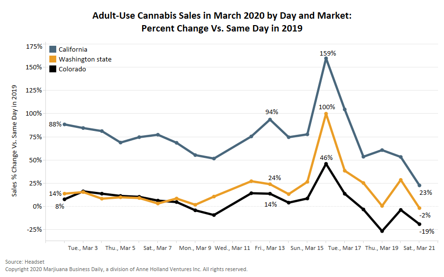 cannabis sales, Adult-use cannabis sales plunge after briefly hitting new heights on coronavirus concerns