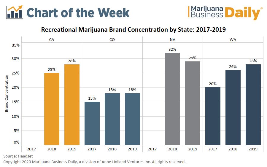 marijuana brands, Chart: Marijuana brand concentration highlights need for strategic branding, marketing