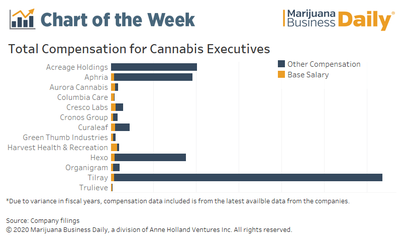 cannabis CEO earnings, Chart: Cannabis CEOs reap benefits beyond salary