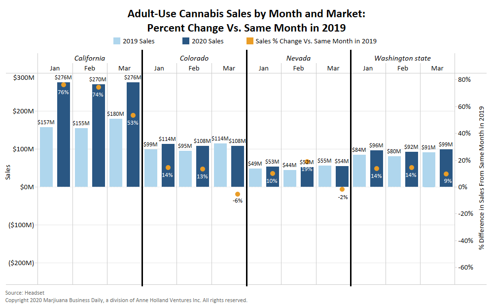 Chart: Coronavirus takes its toll on March adult-use marijuana sales