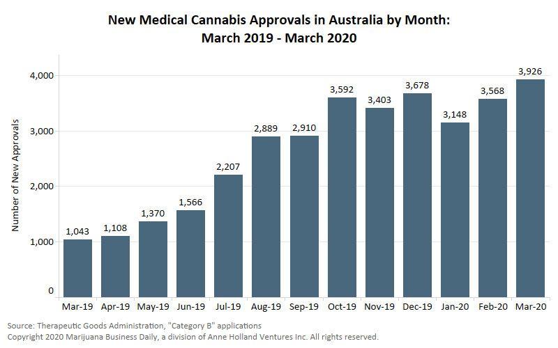 australia medical cannabis essential, Cannabis producers in Australia avoid 'nonessential' designation