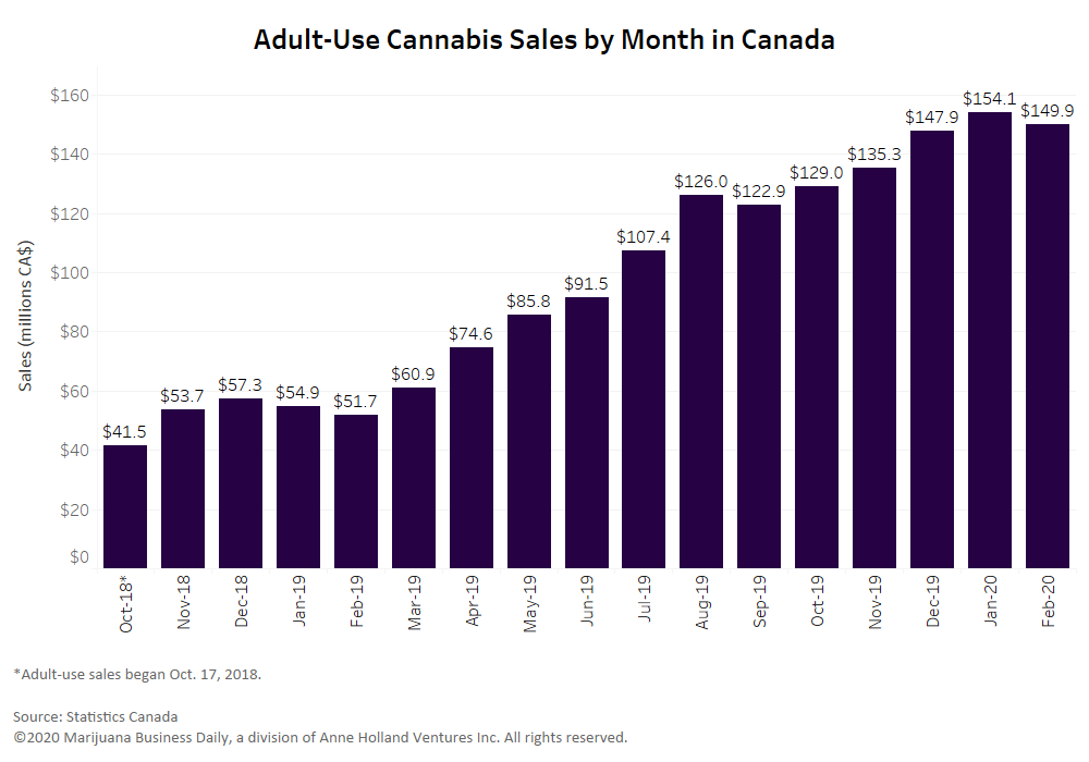 Canada recreational cannabis sales, Canada's pre-pandemic recreational cannabis sales stagnate in February