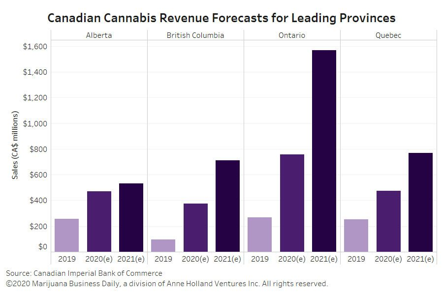 Canadian cannabsi sales forecast, Canadian bank slashes cannabis sales forecast to CA$2.5 billion for 2020