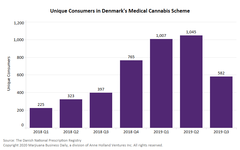 Denmark medical cannabis, Number of Danish medical cannabis consumers plummets on CannTrust suspension