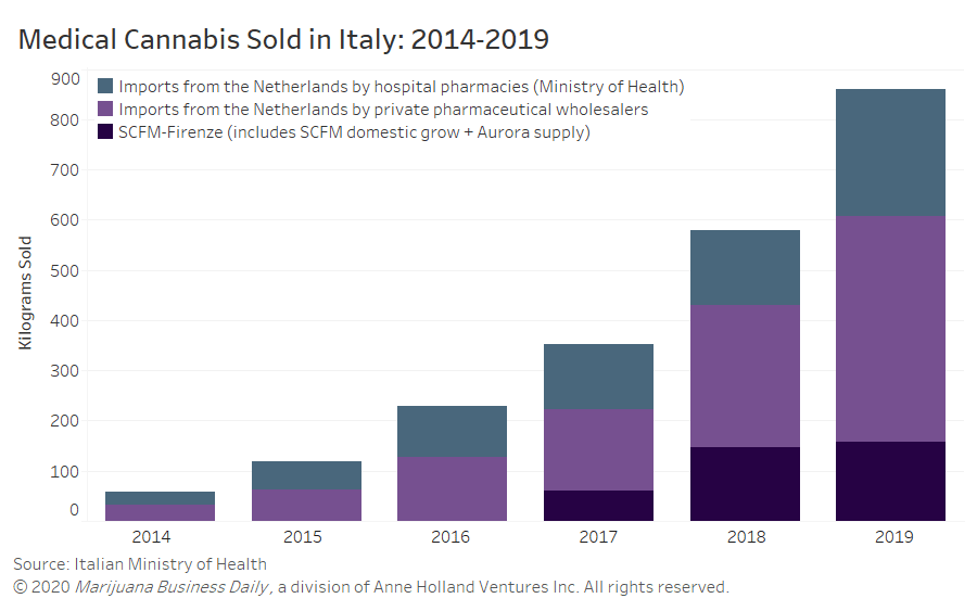 Italy medical cannabis; coronavirus impact, Italian medical cannabis sales grew 50% in 2019, and supply remains stable despite coronavirus