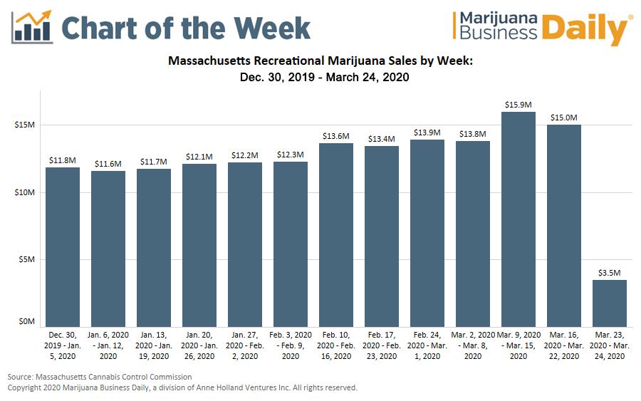 Massachusetts marijuana store closures, Chart: Forced store closures hit Massachusetts marijuana retailers to the tune of $2 million per day