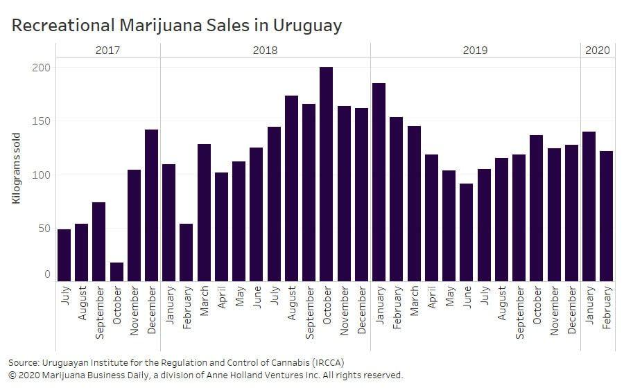 , Supply issues still hinder Uruguay recreational cannabis market growth