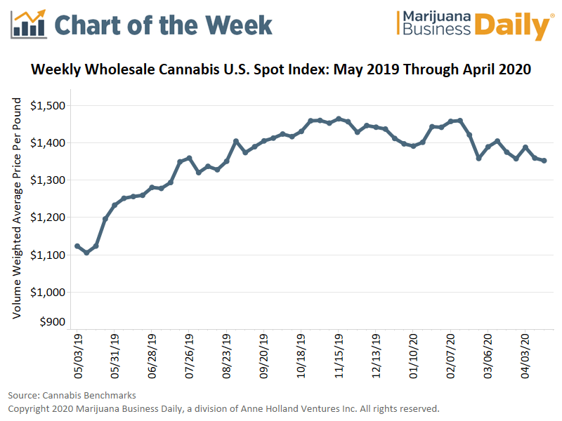 Massachusetts wholesale cannabis prices, Chart: US wholesale cannabis prices end 2019 firm, then fluctuate in first four months of 2020