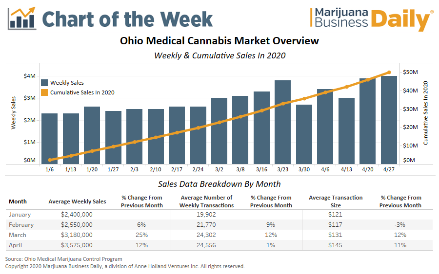 Ohio medical marijuana sales, Chart: Medical cannabis sales regain their footing in Ohio despite coronavirus volatility