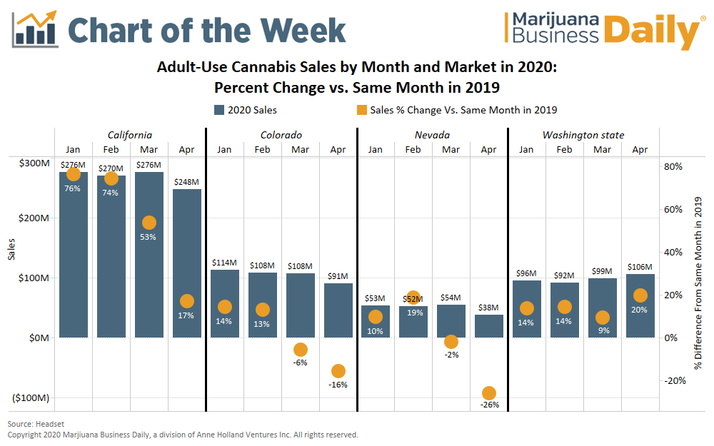 marijuana sales, Chart: Adult-use cannabis markets see uneven impact in April from coronavirus crisis