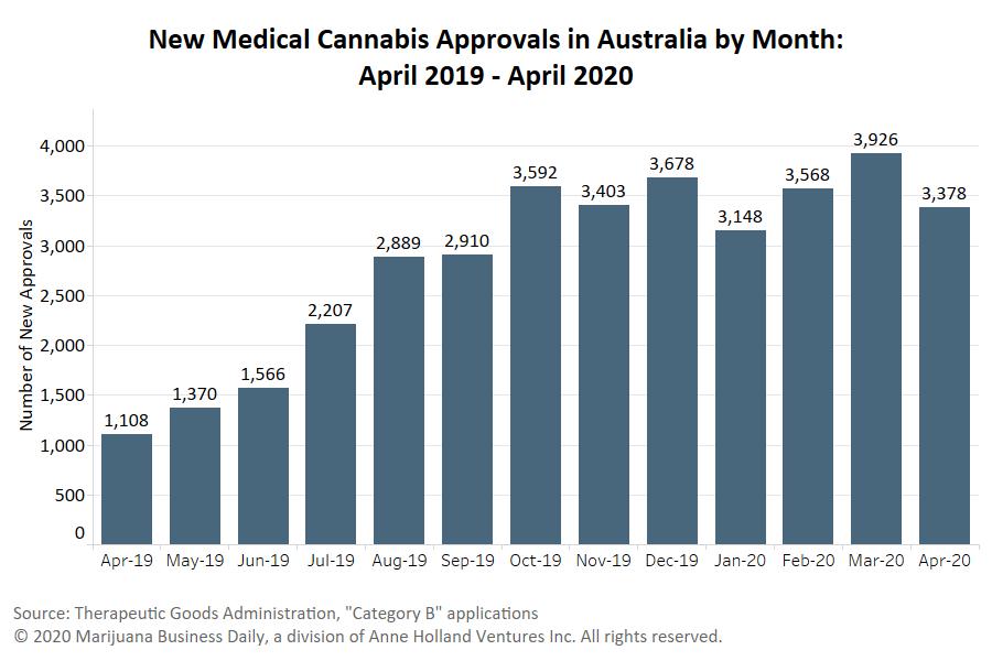 Australia medical cannabis, Australia medical cannabis approvals steady as COVID-19 grips country