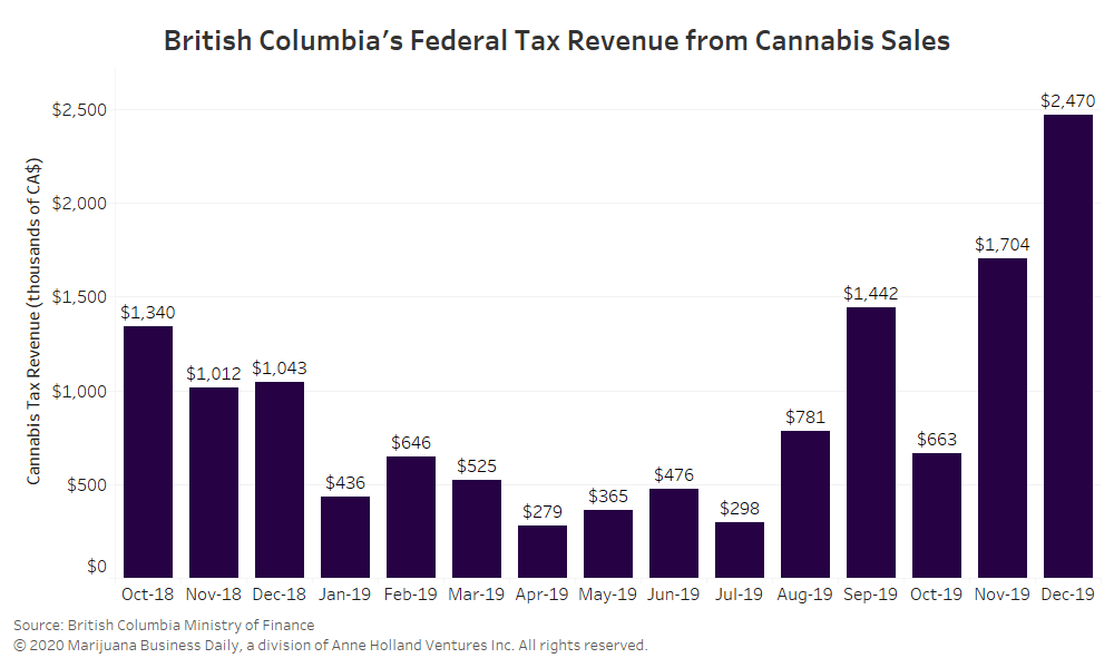 British Columbia cannabis sales, British Columbia books record tax revenue from cannabis sales