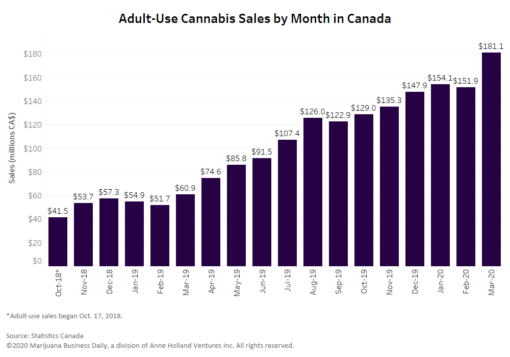, Canadian cannabis sales surged in March amid COVID-19, data shows