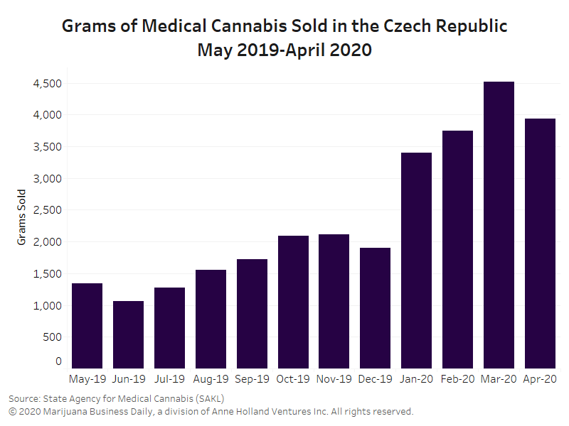 Insurance coverage boosts Czech medical cannabis market, but ...