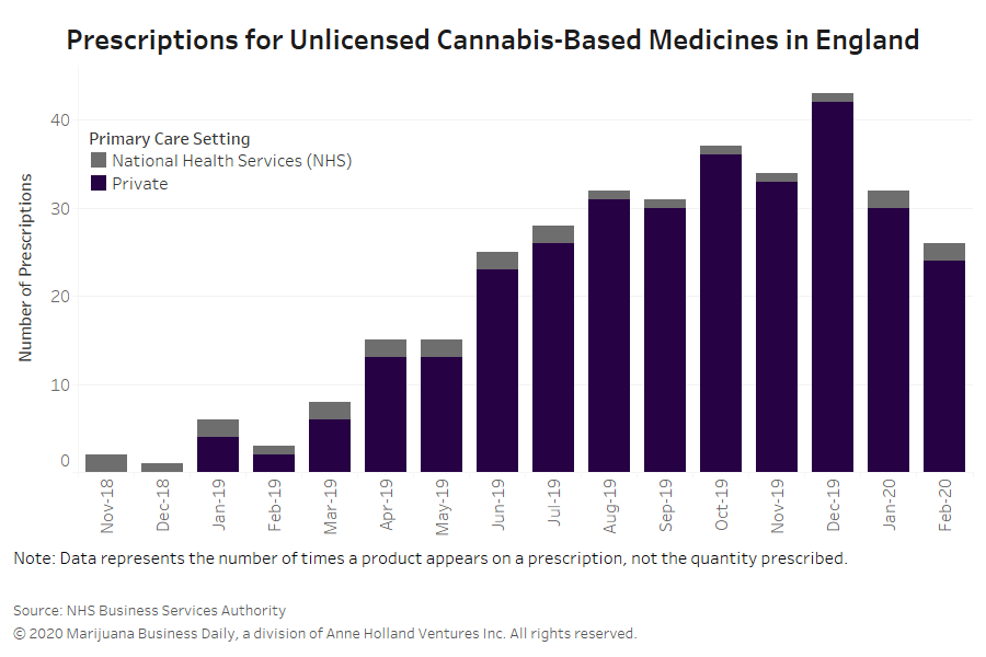 England medical cannabis, England's medical cannabis market shows little growth as of early 2020