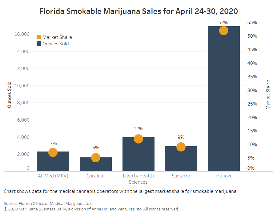 Florida medical marijuana; Trulieve, Trulieve's dominance in Florida increases again as many firms come to a standstill