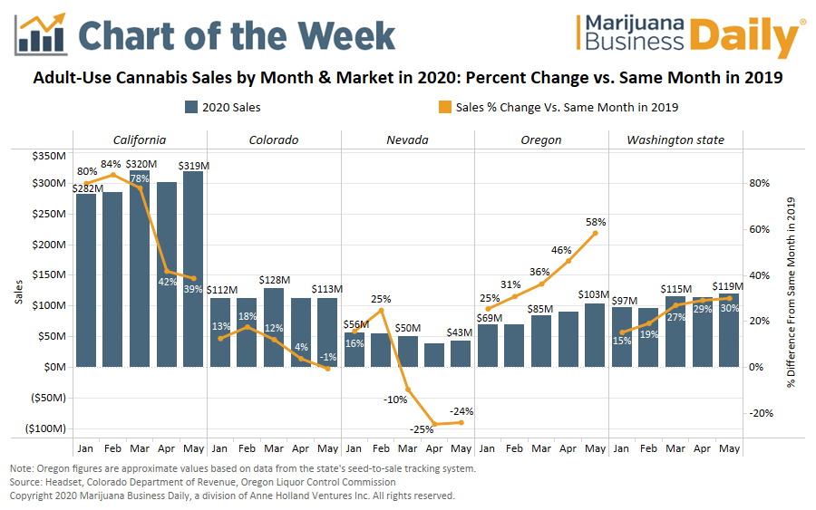 cannabis sales during coronavirus, Chart: Adult-use marijuana sales show resiliency in May, despite pandemic